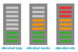 Semáforos de dificultad en EDPmadrid TV