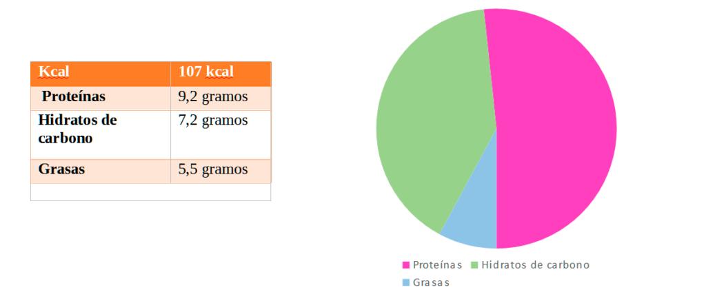 hamburguesas de calabacín: información nutricional